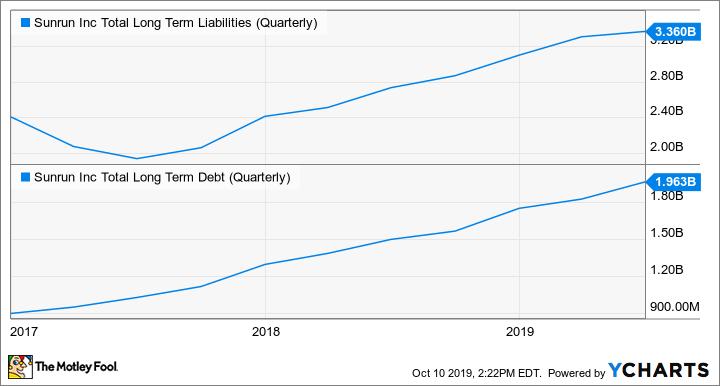 RUN Total Long Term Liabilities (Quarterly) Chart