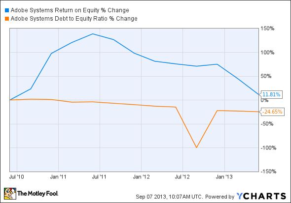 ADBE Return on Equity Chart