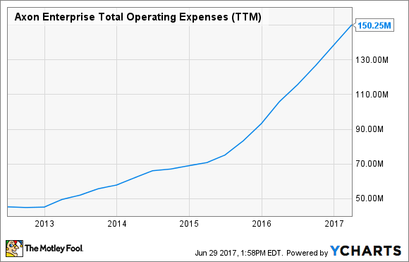 AAXN Total Operating Expenses (TTM) Chart