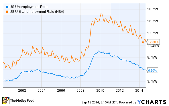 US Unemployment Rate Chart