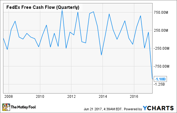 FDX Free Cash Flow (Quarterly) Chart
