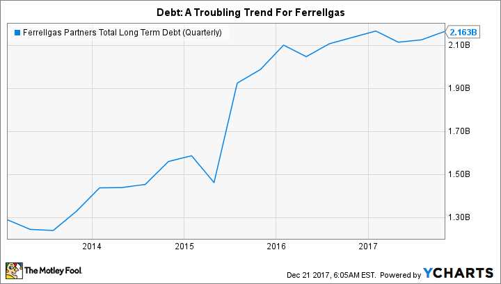 FGP Total Long Term Debt (Quarterly) Chart