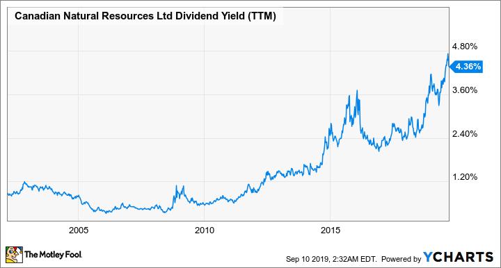 CNQ Dividend Yield (TTM) Chart