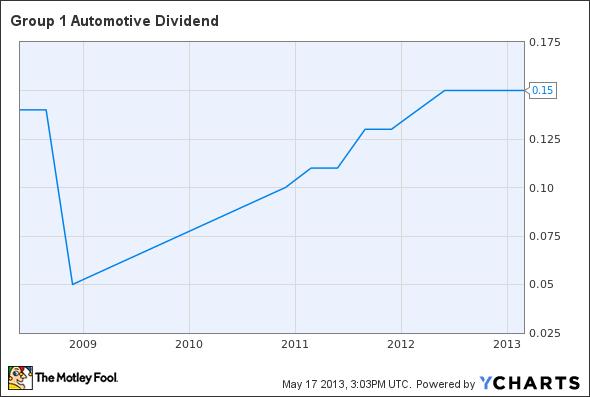 GPI Dividend Chart
