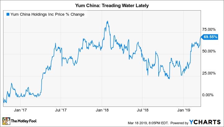 YUMC Chart