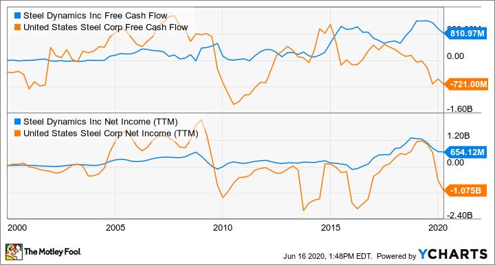 STLD Free Cash Flow Chart