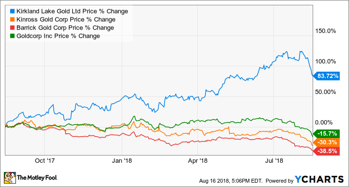 This Top Gold Stock Is Up +80% in the Last 12 Months | The Motley