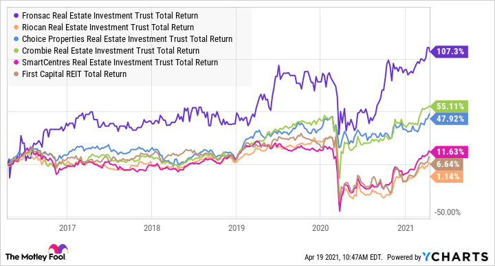 FRO.UN Total Return Level Chart