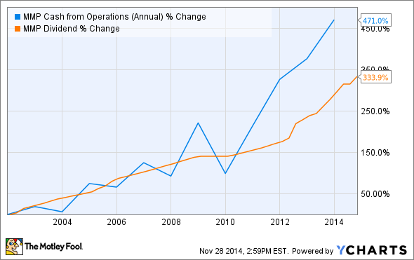 MMP Cash from Operations (Annual) Chart