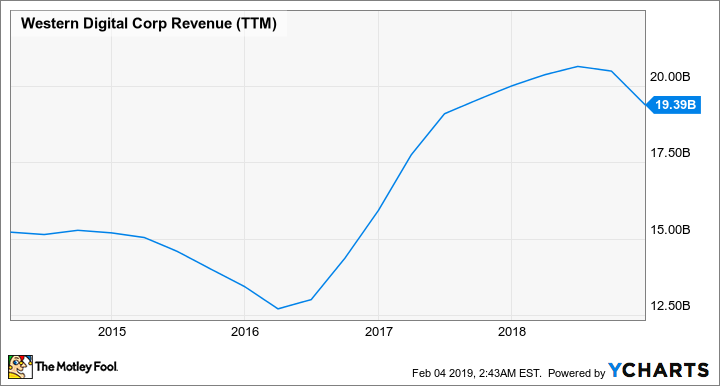 WDC Revenue (TTM) Chart