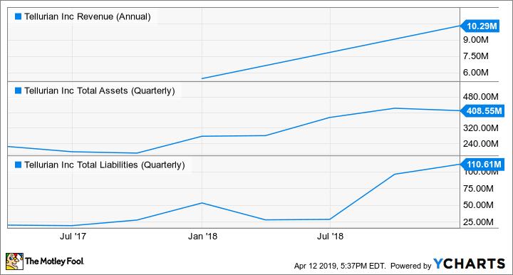 TELL Revenue (Annual) Chart