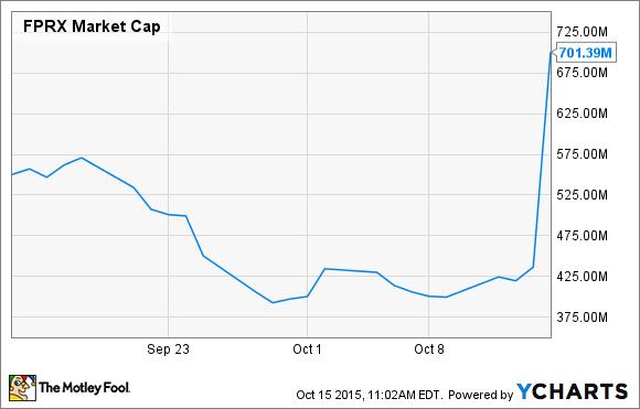 FPRX Market Cap Chart