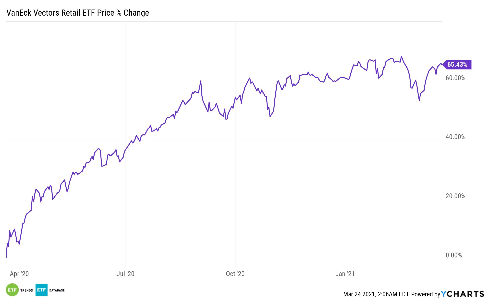 RTH Chart