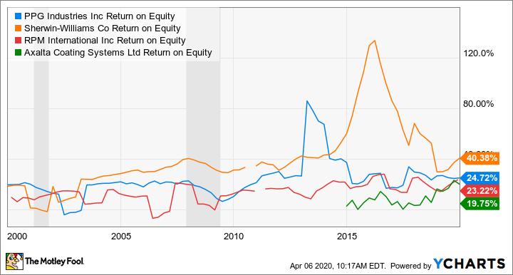PPG Return on Equity Chart