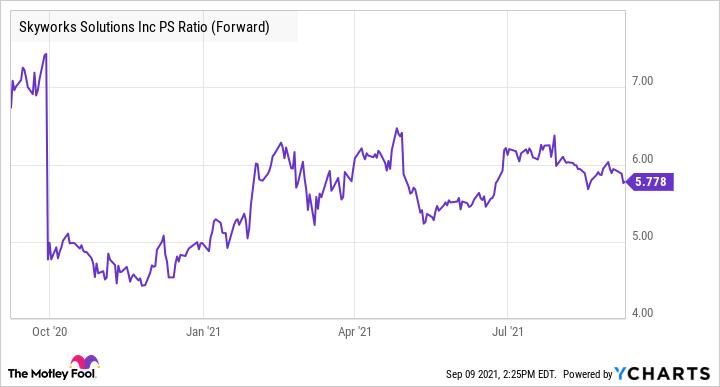 SWKS PS Ratio (Forward) Chart