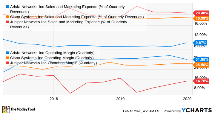 ANET Sales and Marketing Expense (% of Quarterly Revenues) Chart