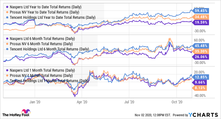 NPSNY Year to Date Total Returns (Daily) Chart
