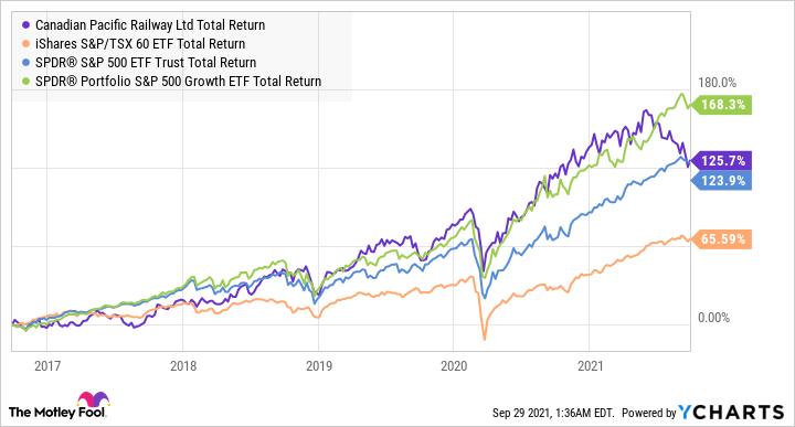 CP Total Return Level Chart