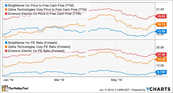 BWA Price to Free Cash Flow (TTM) Chart
