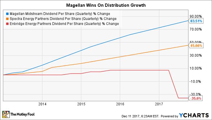 MMP Dividend Per Share (Quarterly) Chart