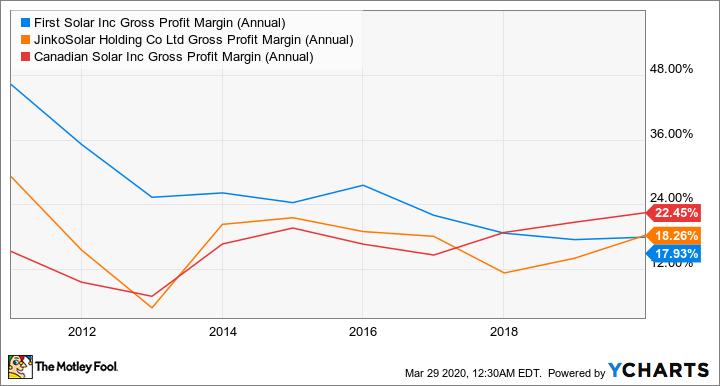 FSLR Gross Profit Margin (Annual) Chart