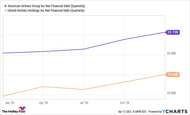 AAL Net Financial Debt (Quarterly) Chart