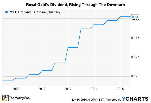 RGLD Dividend Per Share (Quarterly) Chart