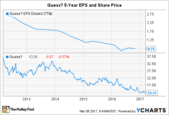 GES EPS Diluted (TTM) Chart