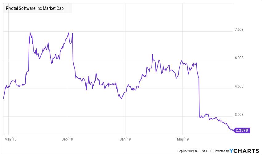 PVTL Market Cap Chart