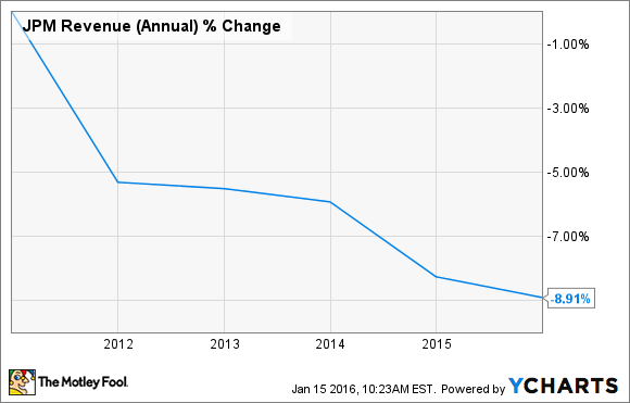 JPM Revenue (Annual) Chart