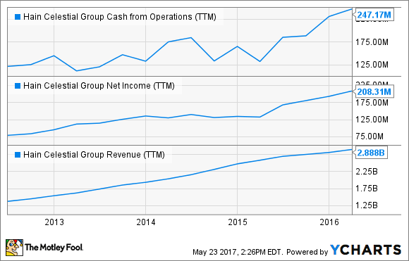 HAIN Cash from Operations (TTM) Chart