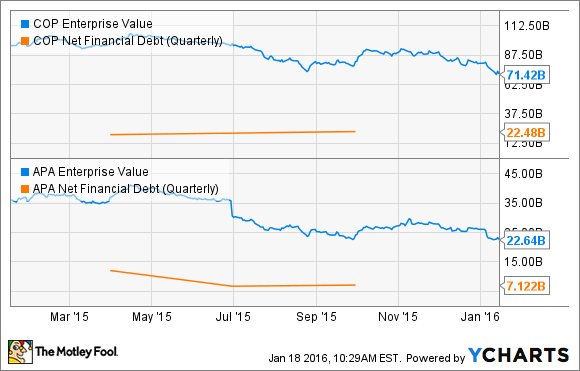 COP Enterprise Value Chart