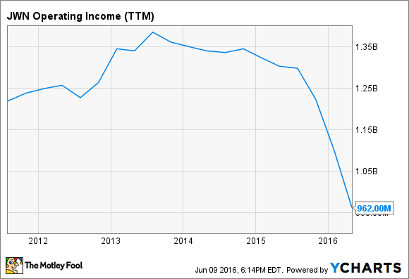 JWN Operating Income (TTM) Chart