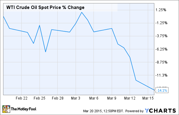 WTI Crude Oil Spot Price Chart