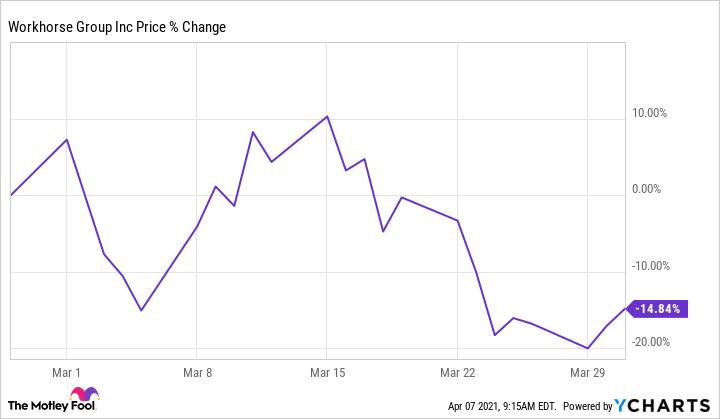 WKHS Chart