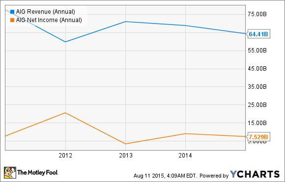 AIG Revenue (Annual) Chart