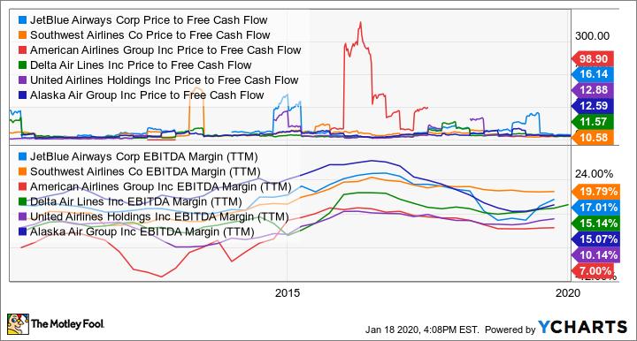 JBLU Price to Free Cash Flow Chart