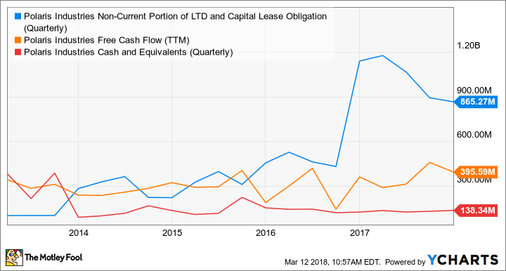 PII Non-Current Portion of LTD and Capital Lease Obligation (Quarterly) Chart