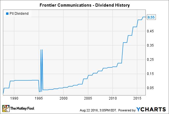 PII Dividend Chart