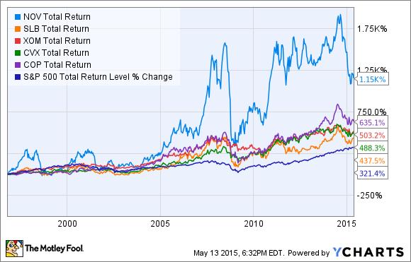 NOV Total Return Price Chart