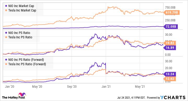 NIO Market Cap Chart