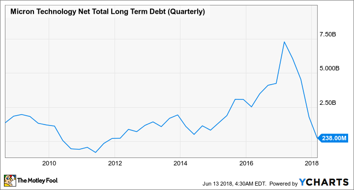 MU Net Total Long Term Debt (Quarterly) Chart
