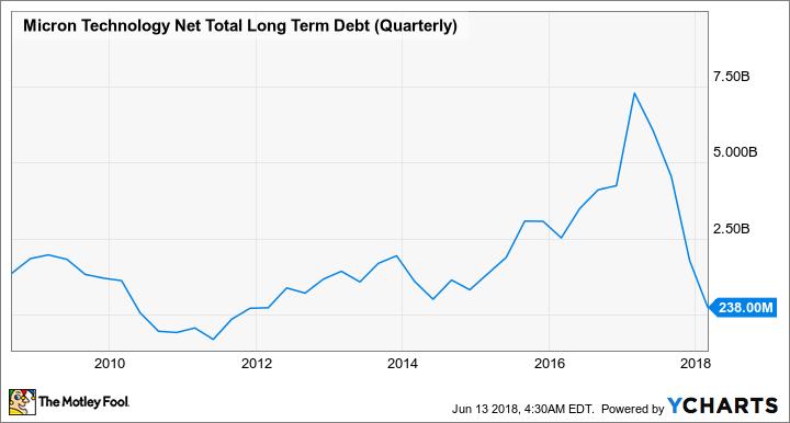 MU Net Total Long Term Debt (Quarterly) Chart