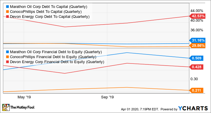MRO Debt To Capital (Quarterly) Chart