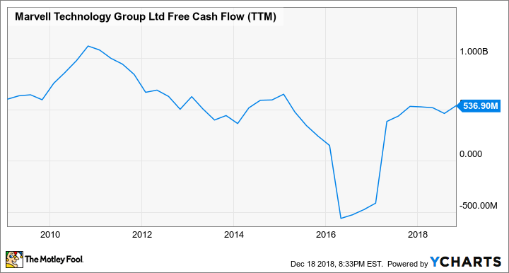 MRVL Free Cash Flow (TTM) Chart
