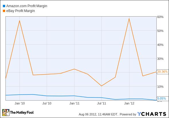 AMZN Profit Margin Chart