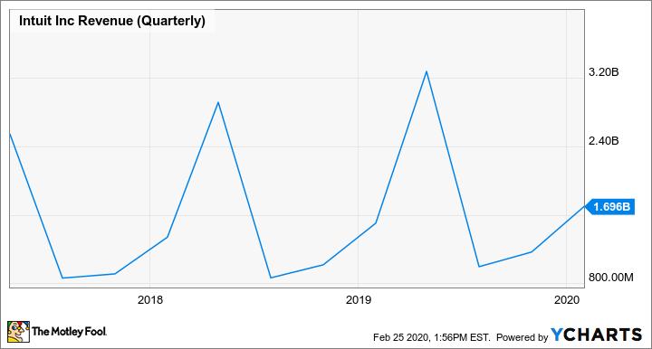 INTU Revenue (Quarterly) Chart