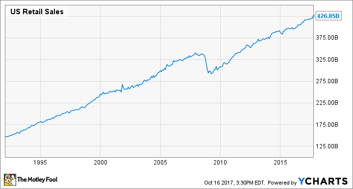 US Retail Sales Chart