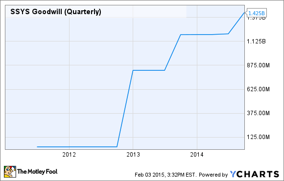 SSYS Goodwill (Quarterly) Chart