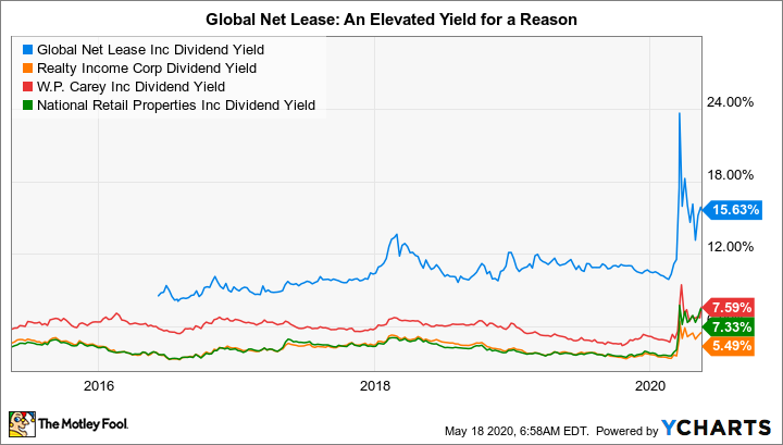 GNL Dividend Yield Chart